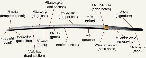 the anatomy of a japanese katana Swordfish Diagram